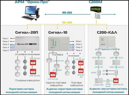 Сто 11233753-001-2006 системы автоматизации. монтаж и наладка